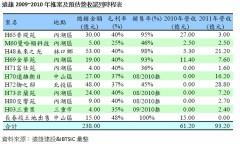 遠雄2007~2008年推案及營收認列表